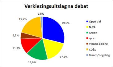 Na debat